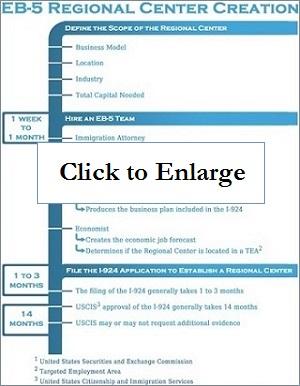 Regional Center Creation Timeline