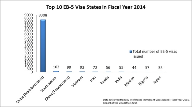 Top 10 EB-5 Visa States Fiscal Year 2014