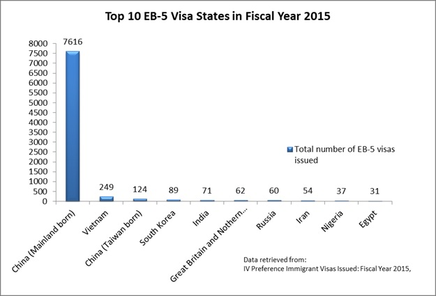 Top 10 EB-5 Visa States Fiscal Year 2015