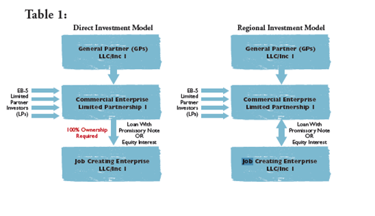 Direct investment model vs. regional investment model