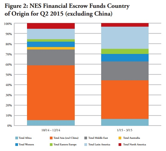 NES Financial escrow funds country of origin for Q2 2015