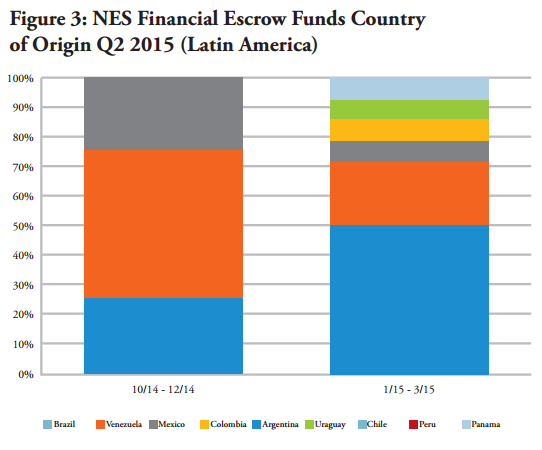NES Financial escrow funds country of origin within Latin America for Q2 2015