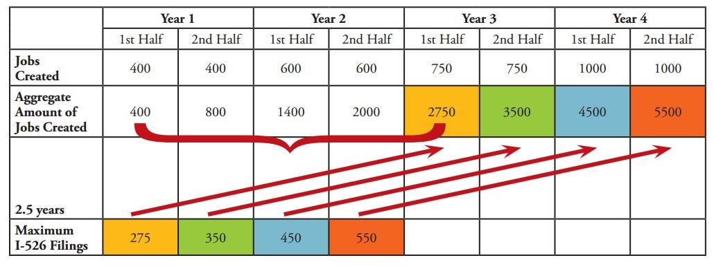 I526 filing timeline job creation sample table