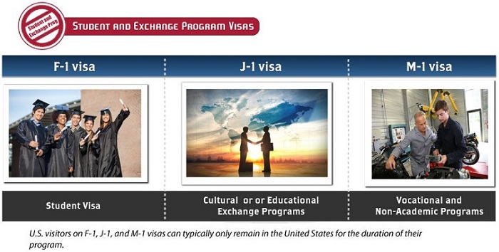 Student and Exchange Program Visa